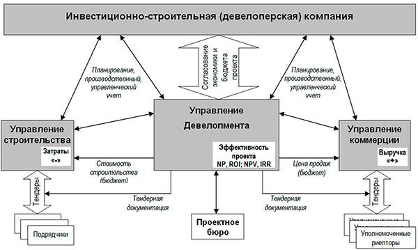схема бюджет строительства