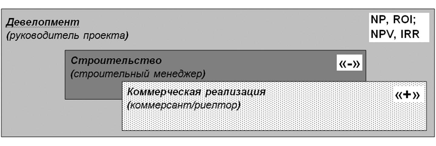 Строительные организации и генподрядики россия строительная компания монтажная 7 ижевск