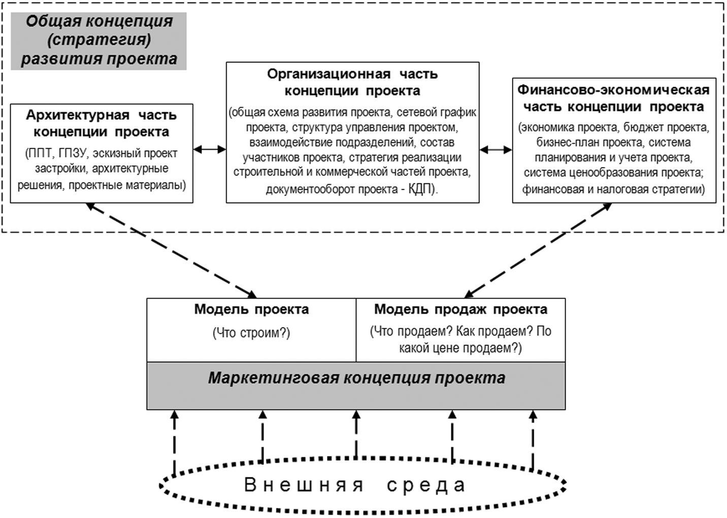 Схема общие стратегические концепции